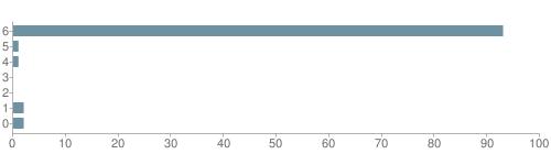 Chart?cht=bhs&chs=500x140&chbh=10&chco=6f92a3&chxt=x,y&chd=t:93,1,1,0,0,2,2&chm=t+93%,333333,0,0,10 t+1%,333333,0,1,10 t+1%,333333,0,2,10 t+0%,333333,0,3,10 t+0%,333333,0,4,10 t+2%,333333,0,5,10 t+2%,333333,0,6,10&chxl=1: other indian hawaiian asian hispanic black white